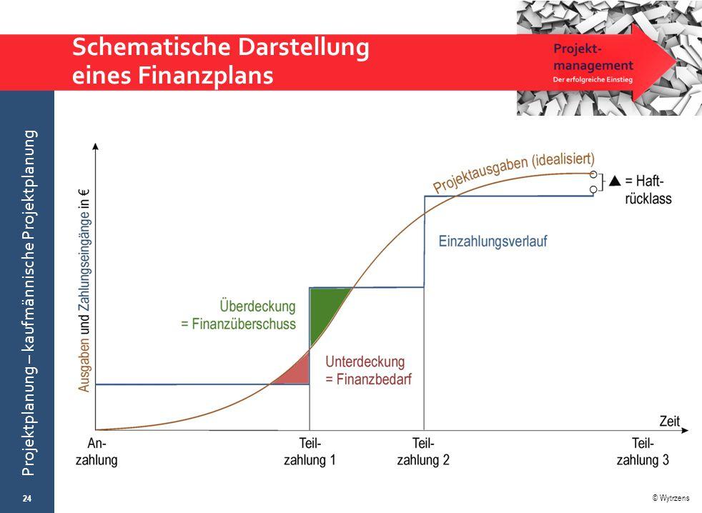 Schematische Darstellung eines Finanzplans