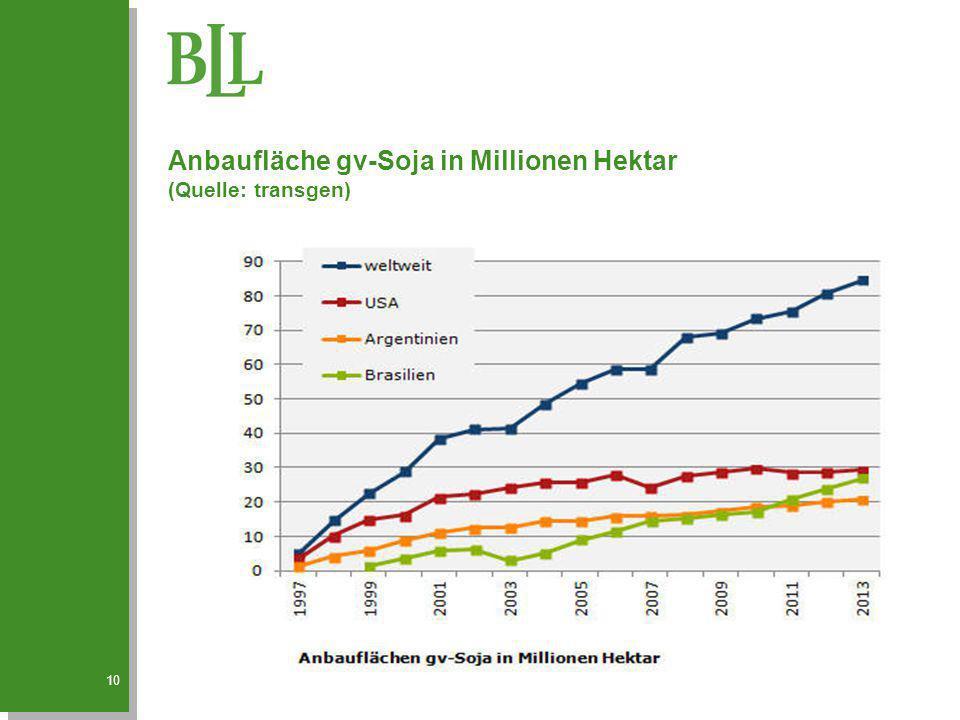 Anbaufläche gv-Soja in Millionen Hektar (Quelle: transgen)