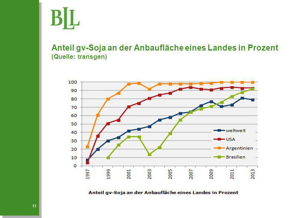 Anteil gv-Soja an der Anbaufläche eines Landes in Prozent (Quelle: transgen)