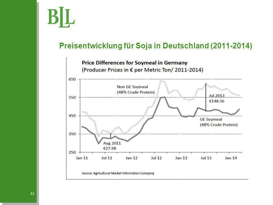 Preisentwicklung für Soja in Deutschland (2011-2014)
