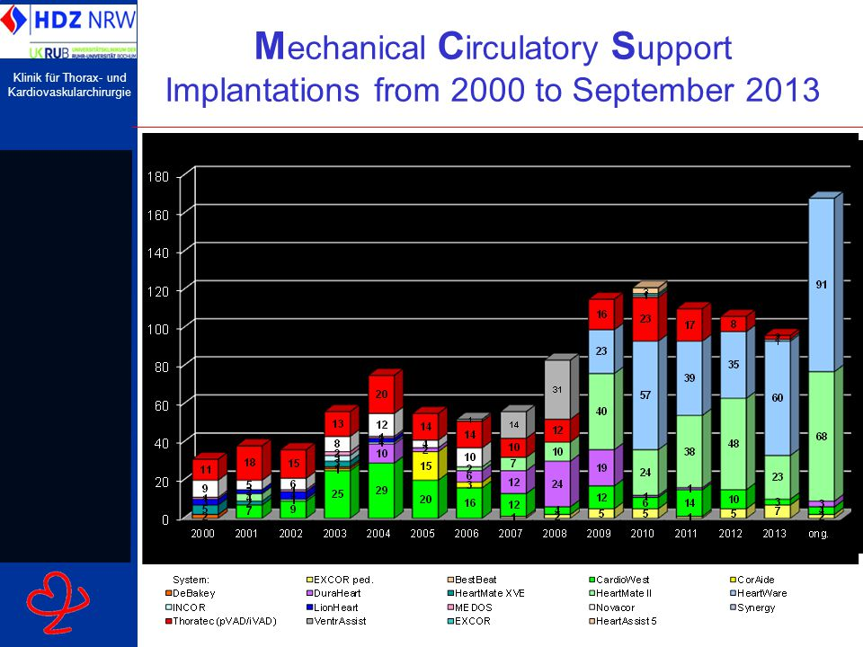 Mechanical Circulatory Support Implantations from 2000 to September 2013