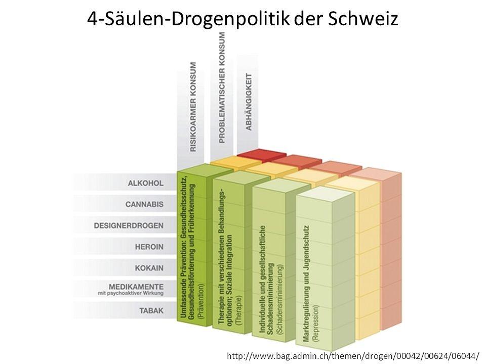 4-Säulen-Drogenpolitik der Schweiz