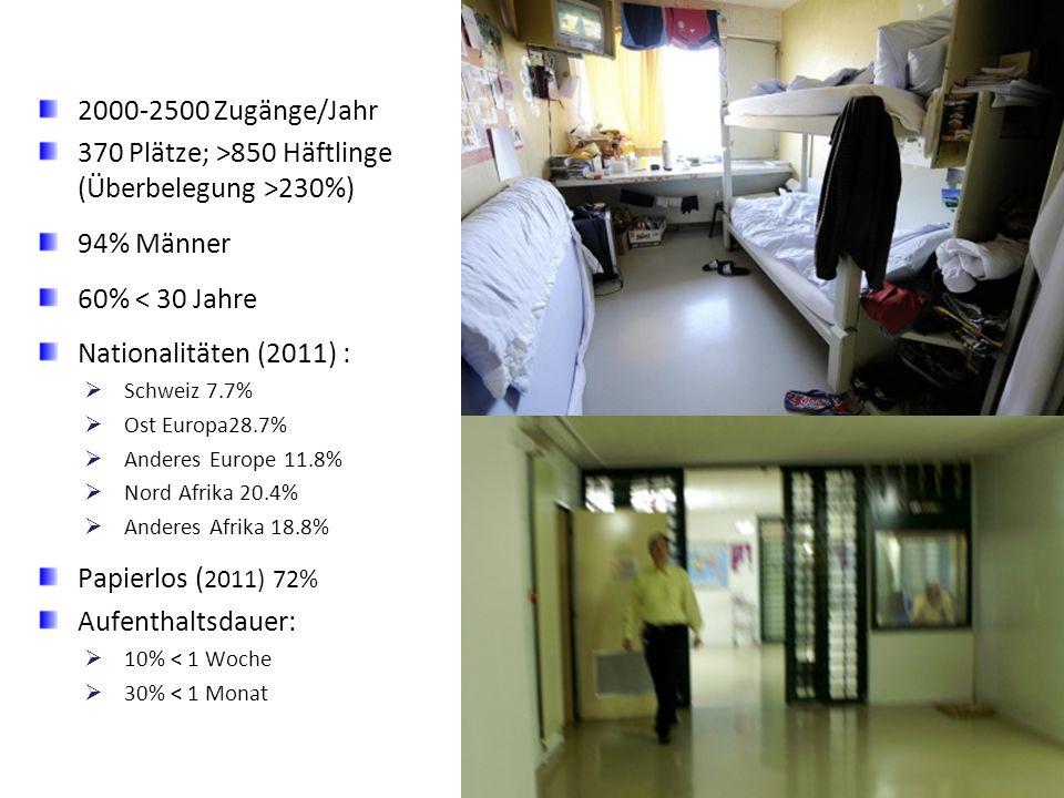 370 Plätze; >850 Häftlinge (Überbelegung >230%)