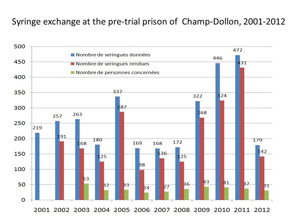 Syringe exchange at the pre-trial prison of Champ-Dollon,