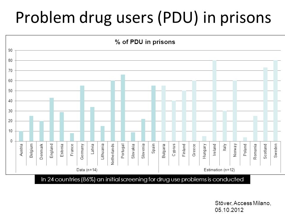 Problem drug users (PDU) in prisons