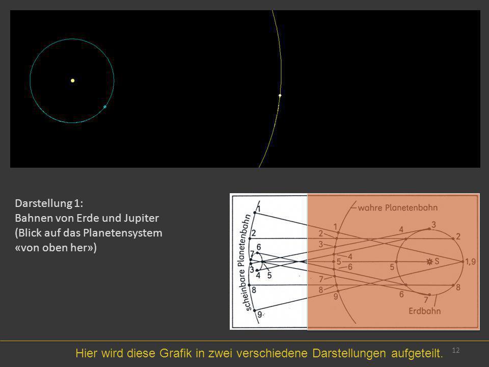 Darstellung 1: Bahnen von Erde und Jupiter. (Blick auf das Planetensystem. «von oben her»)