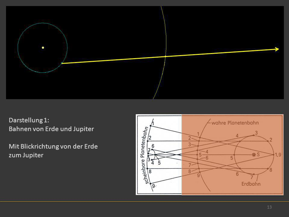 Darstellung 1: Bahnen von Erde und Jupiter Mit Blickrichtung von der Erde zum Jupiter