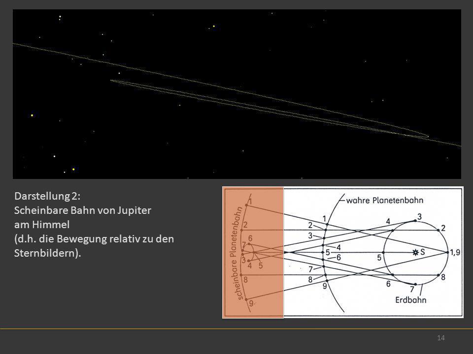 Darstellung 2: Scheinbare Bahn von Jupiter. am Himmel.