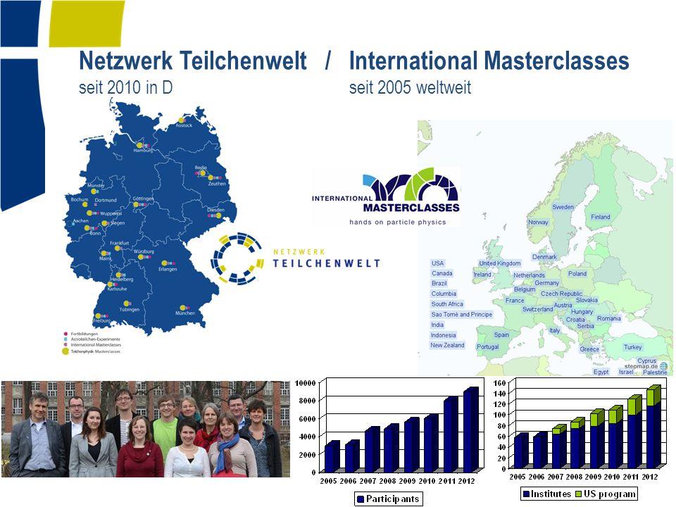 Netzwerk Teilchenwelt / International Masterclasses seit 2010 in D