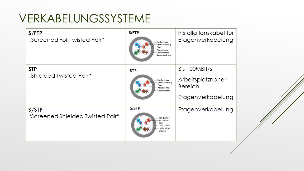 "Verkabelungssysteme S/FTP ""Screened Foil Twisted Pair"