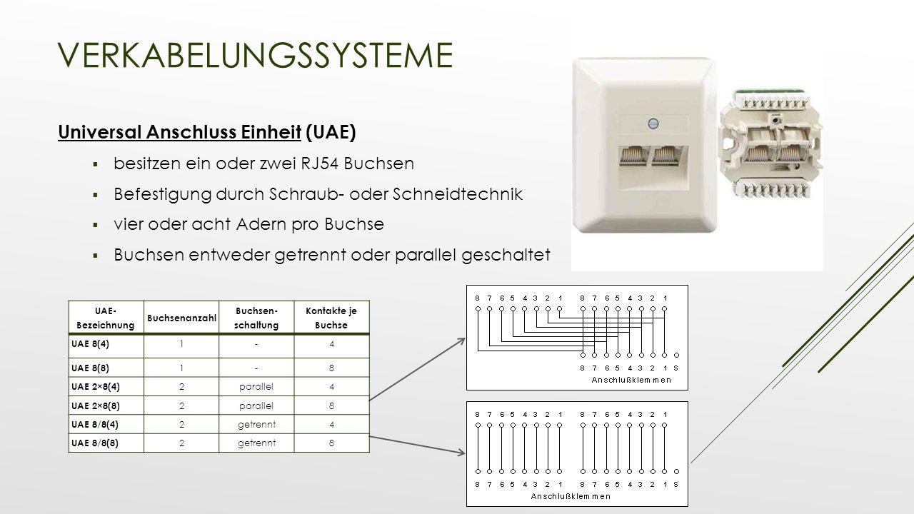 Verkabelungssysteme Universal Anschluss Einheit (UAE)