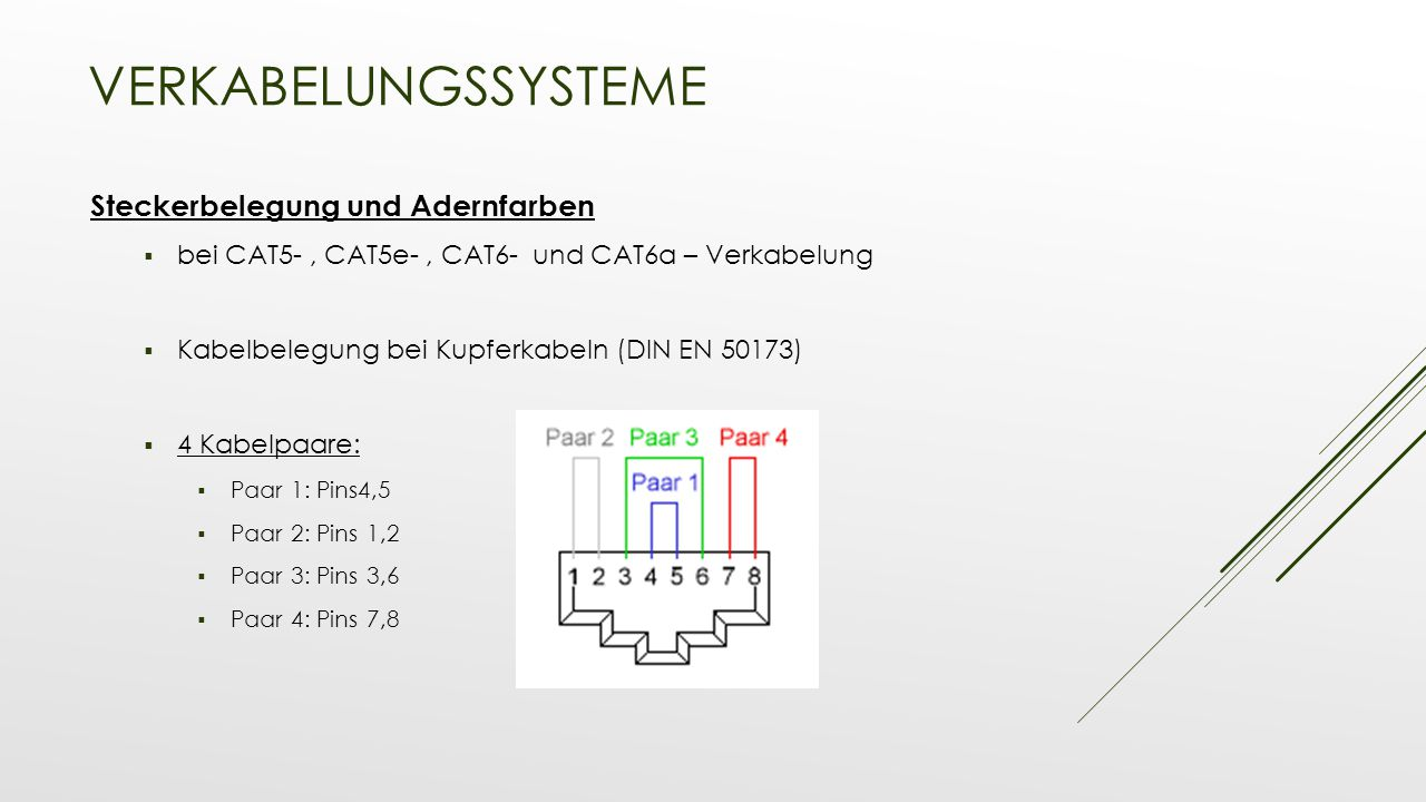Verkabelungssysteme Steckerbelegung und Adernfarben