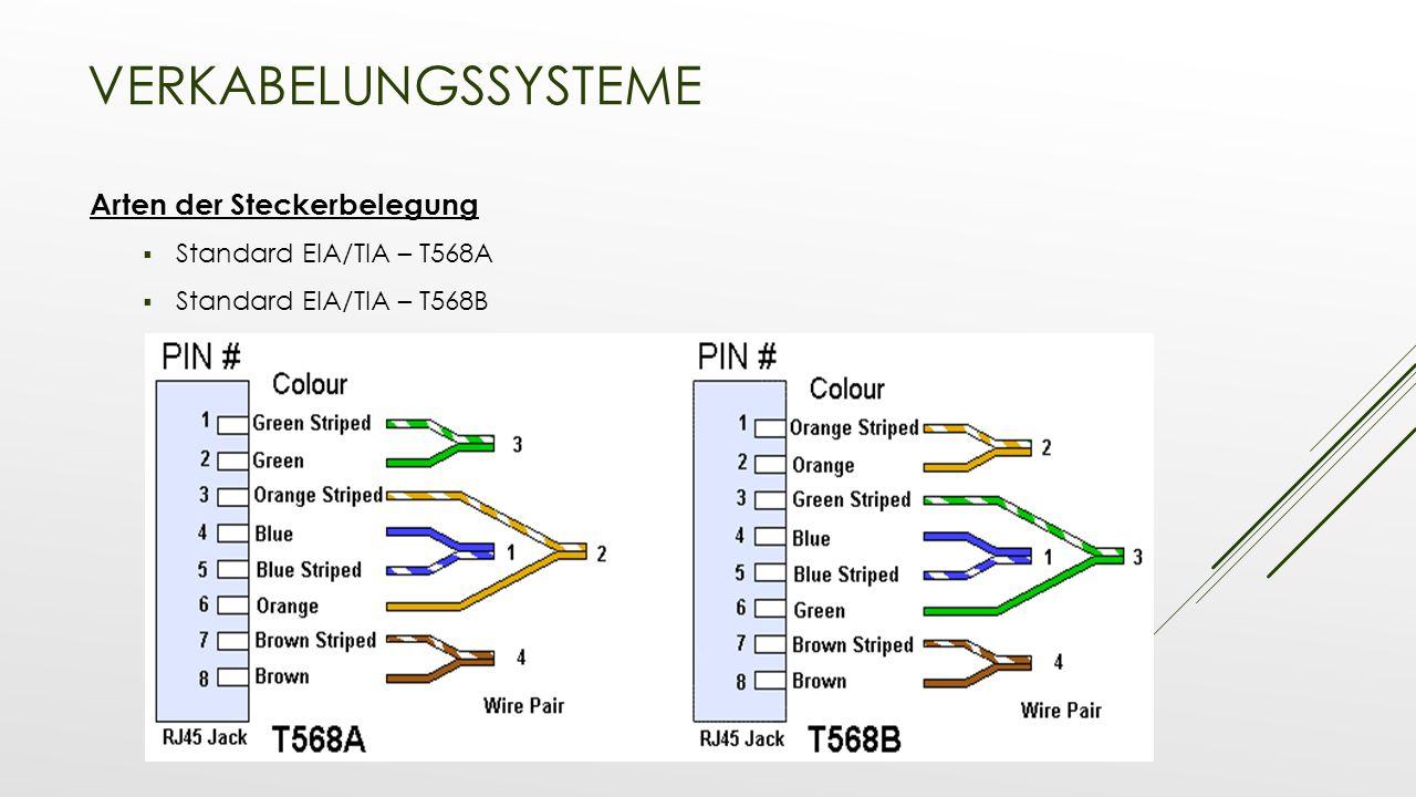 Verkabelungssysteme Arten der Steckerbelegung Standard EIA/TIA – T568A