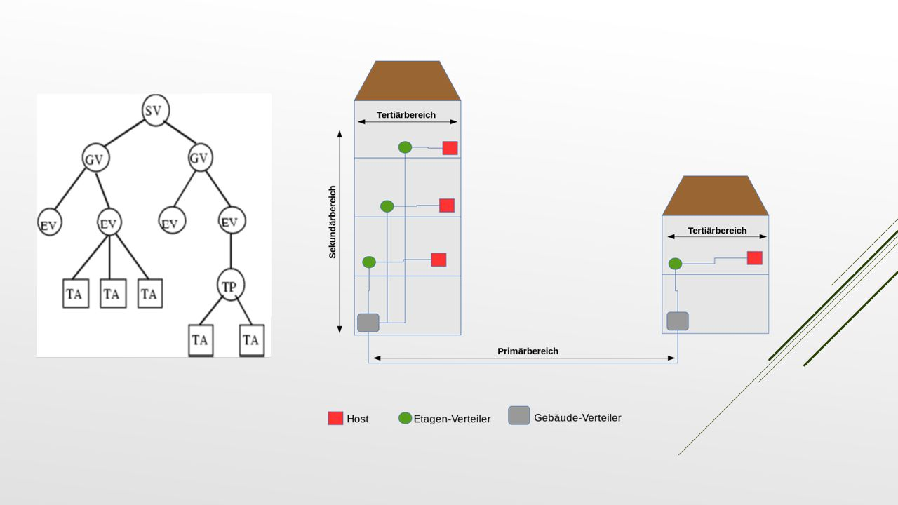 CHRISTIAN Standort-Verteiler Gebäude-Verteiler Etagen-Verteiler Tertiär-Panel / -Anschluss