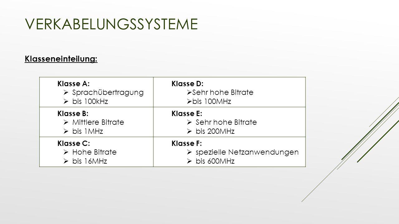 Verkabelungssysteme Klasseneinteilung: Klasse A: Sprachübertragung