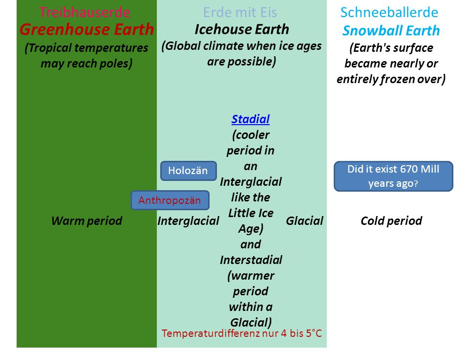 Greenhouse Earth (Tropical temperatures may reach poles)