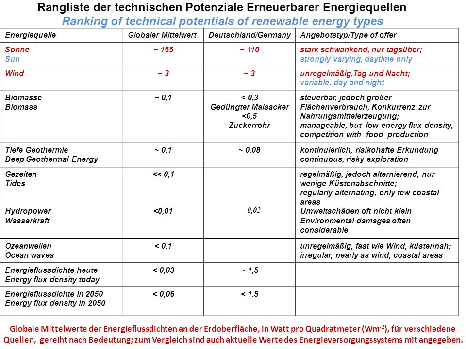 Rangliste der technischen Potenziale Erneuerbarer Energiequellen Ranking of technical potentials of renewable energy types