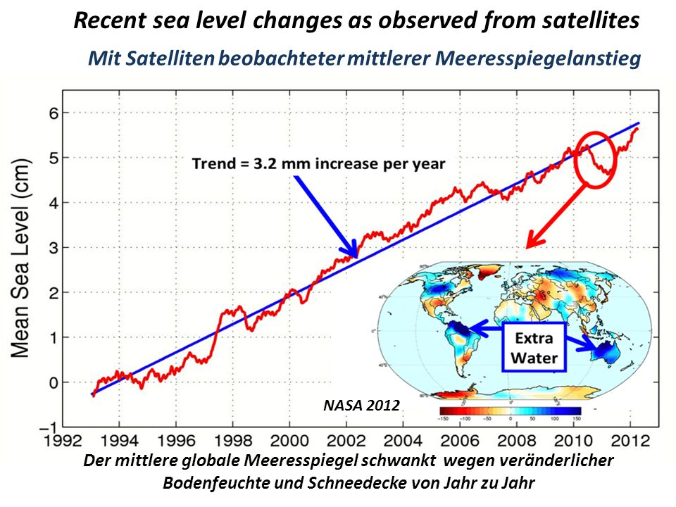 Recent sea level changes as observed from satellites
