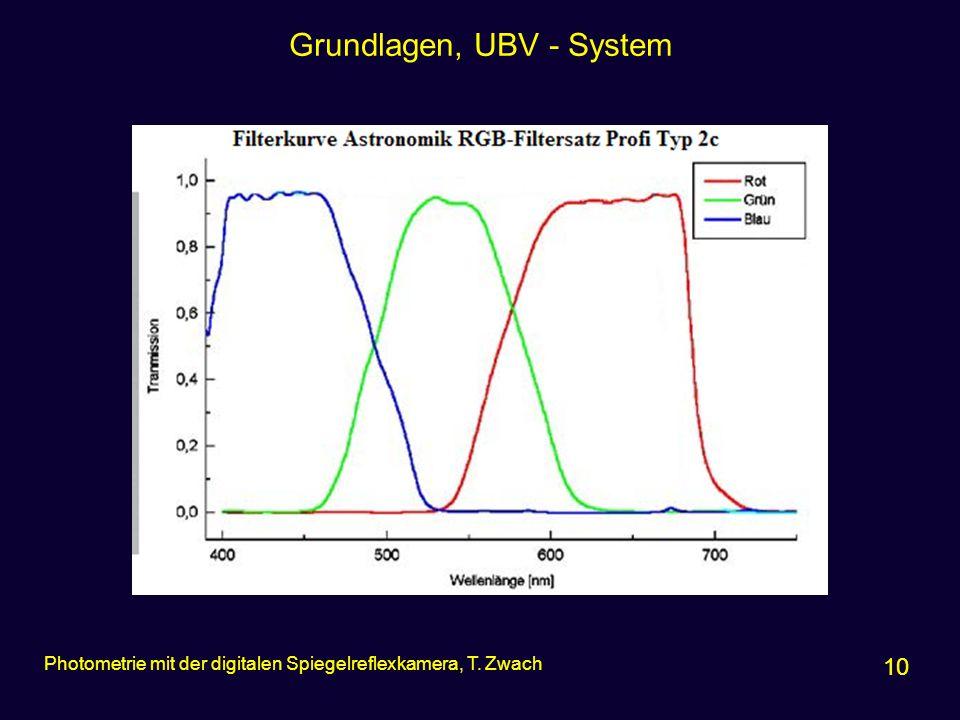 Grundlagen, UBV - System
