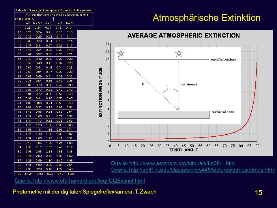 Atmosphärische Extinktion