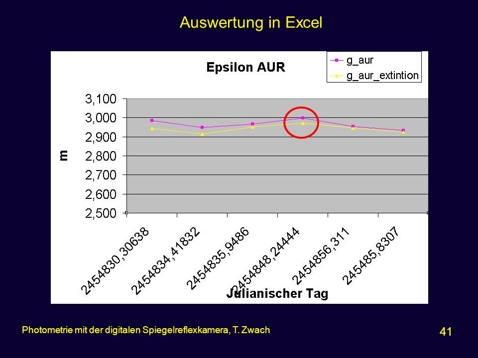 Auswertung in Excel Photometrie mit der digitalen Spiegelreflexkamera, T. Zwach 41