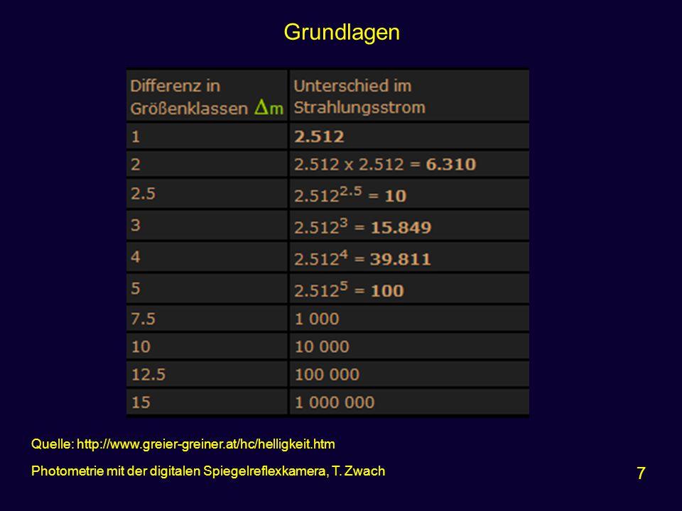 Grundlagen 7 Quelle: http://www.greier-greiner.at/hc/helligkeit.htm