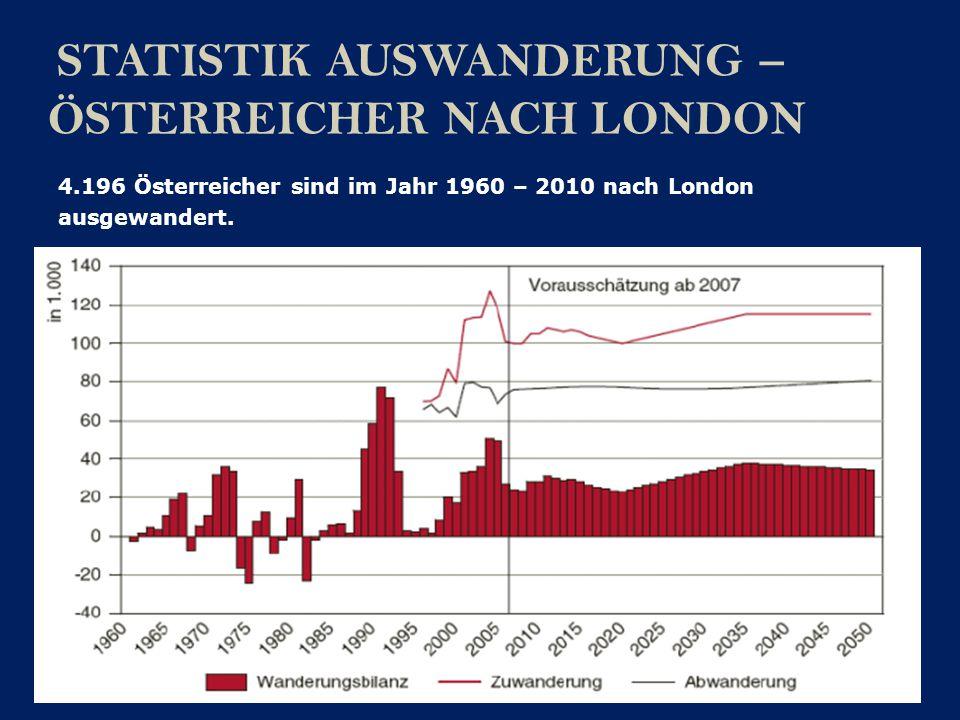 STATISTIK AUSWANDERUNG – ÖSTERREICHER NACH LONDON