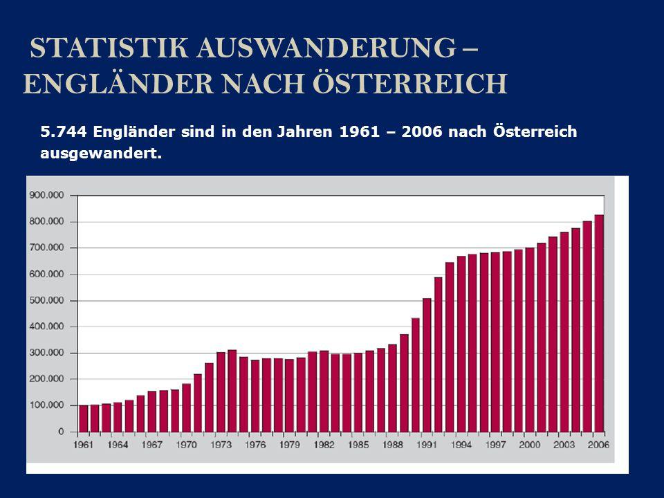 STATISTIK AUSWANDERUNG – ENGLÄNDER NACH ÖSTERREICH
