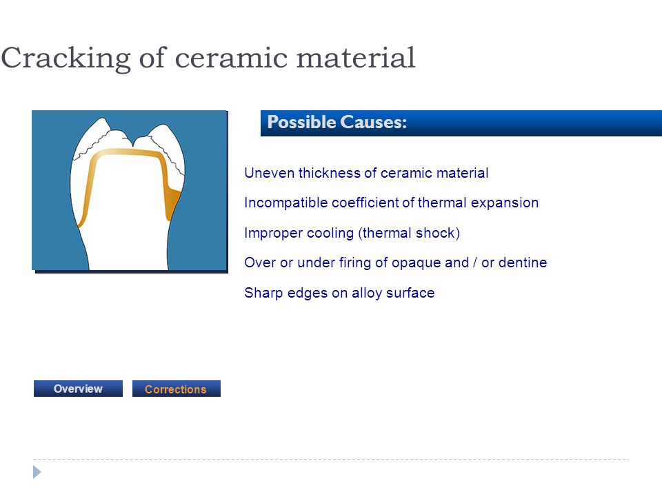 Cracking of ceramic material