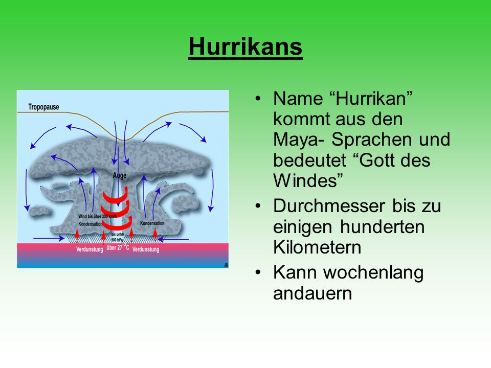 Hurrikans Name Hurrikan kommt aus den Maya- Sprachen und bedeutet Gott des Windes Durchmesser bis zu einigen hunderten Kilometern.