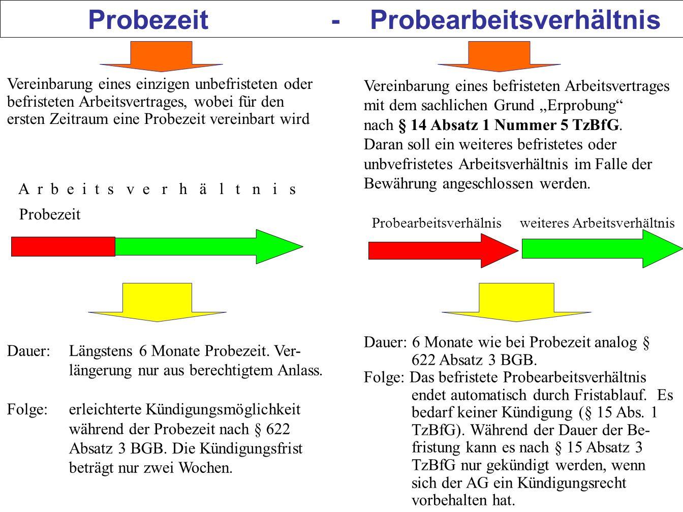 Probezeit - Probearbeitsverhältnis