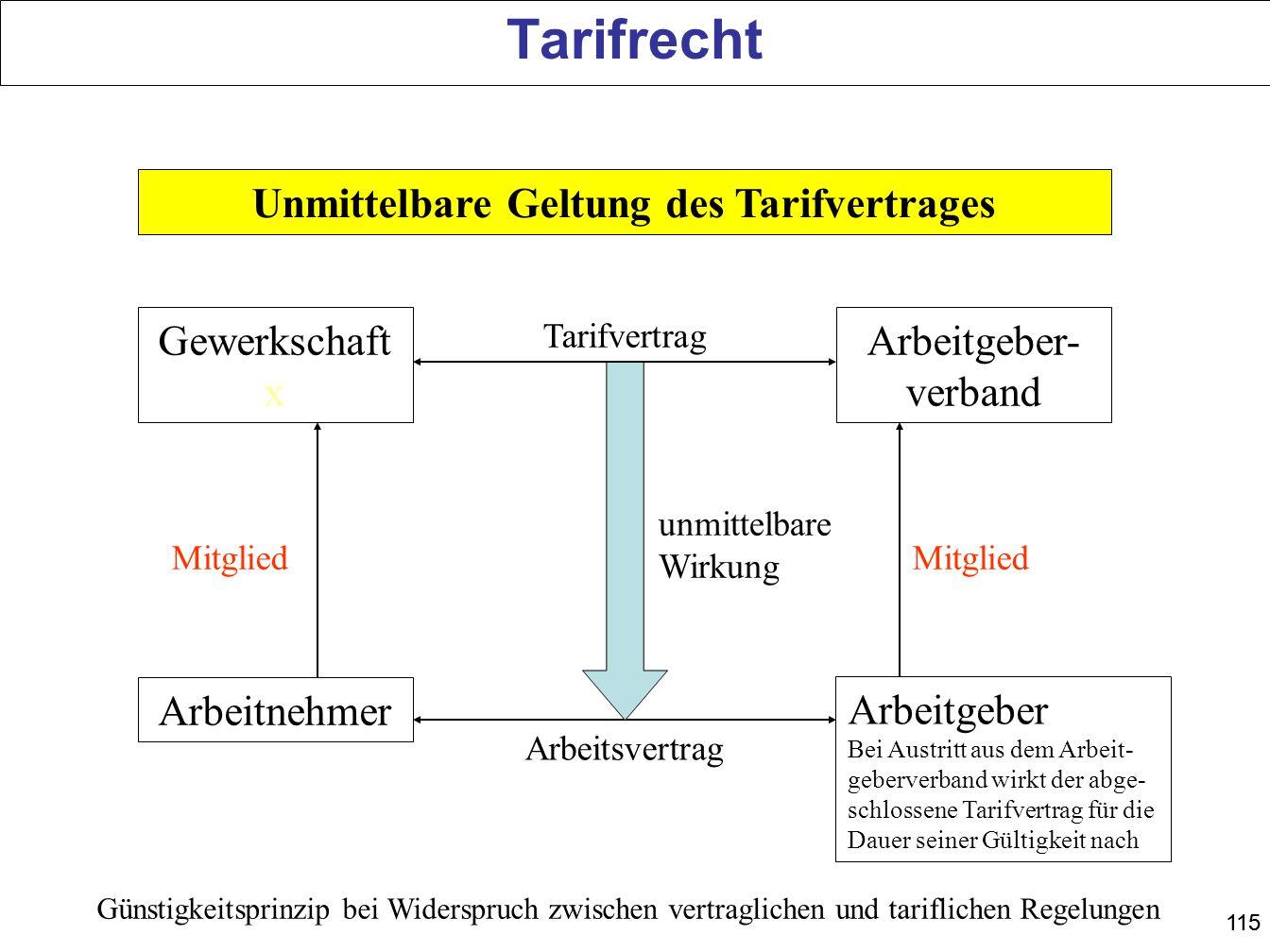 Unmittelbare Geltung des Tarifvertrages