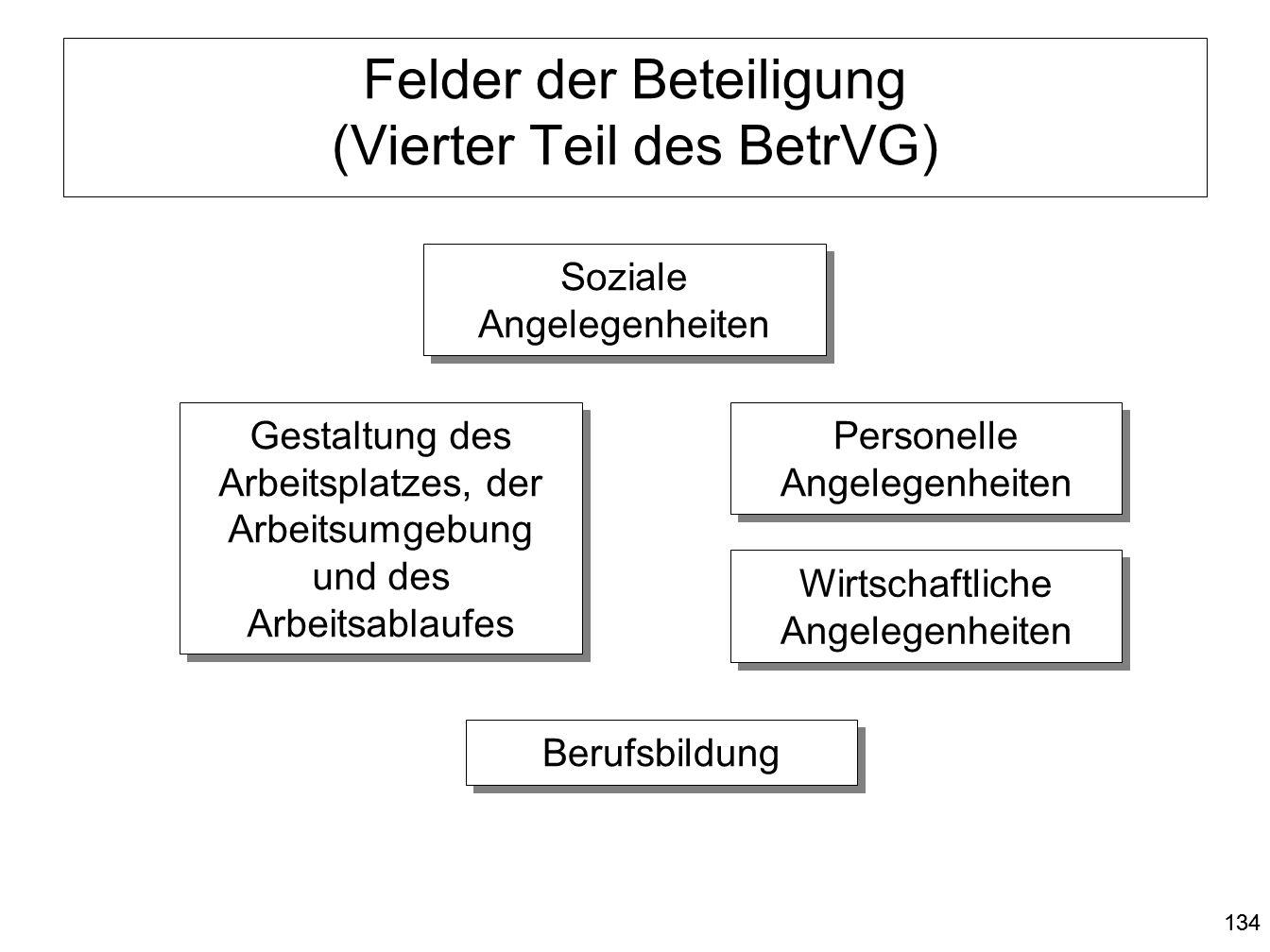 Felder der Beteiligung (Vierter Teil des BetrVG)