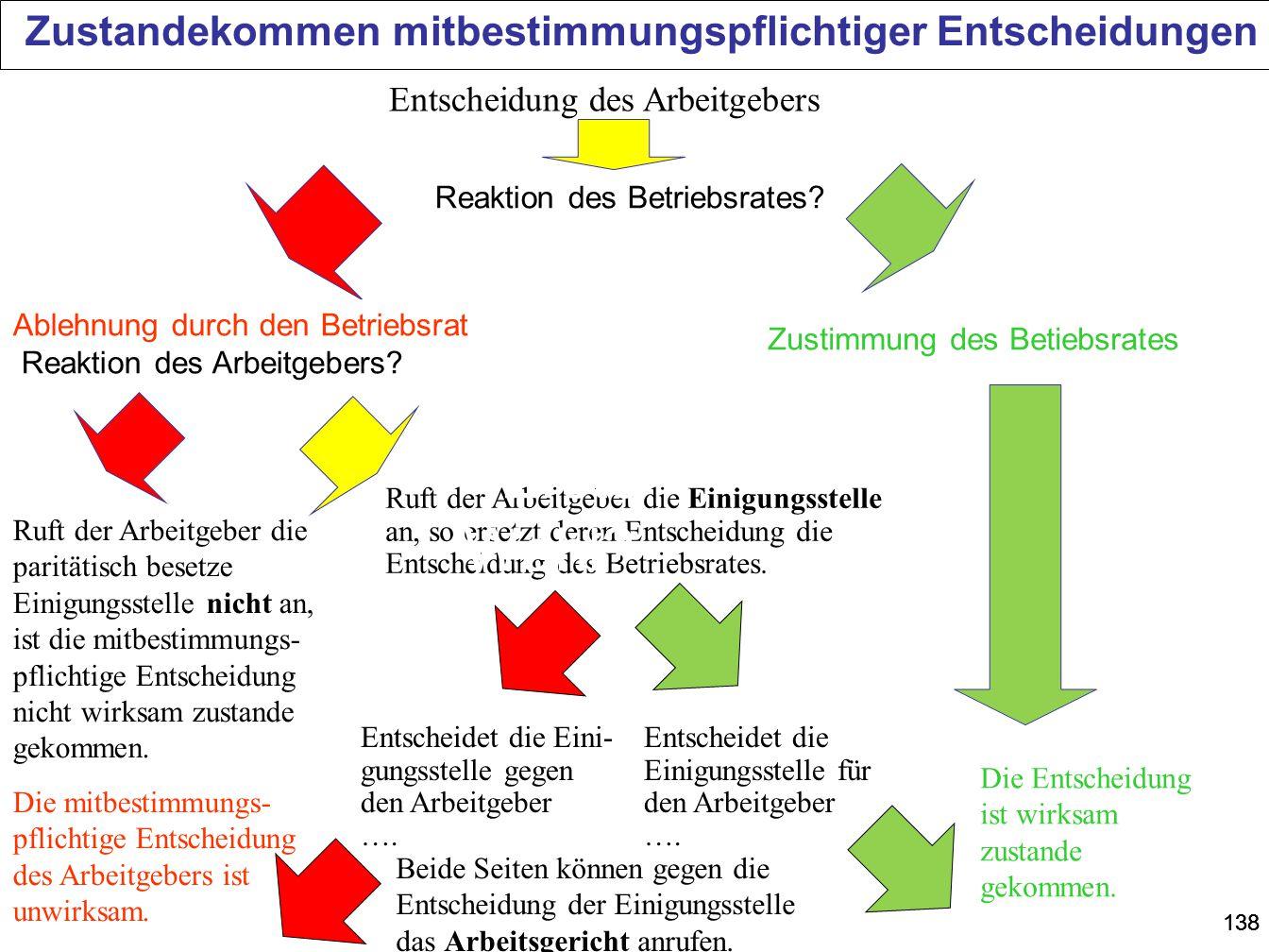 Zustandekommen mitbestimmungspflichtiger Entscheidungen