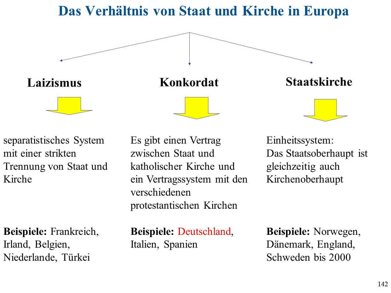 Das Verhältnis von Staat und Kirche in Europa