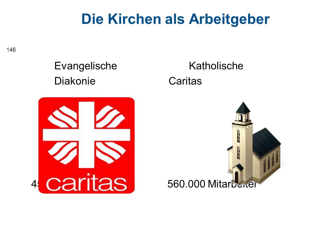 Die Kirchen als Arbeitgeber