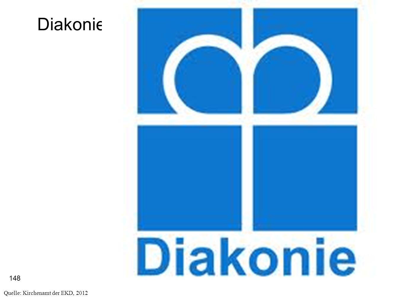 Diakonie Quelle: Kirchenamt der EKD, 2012