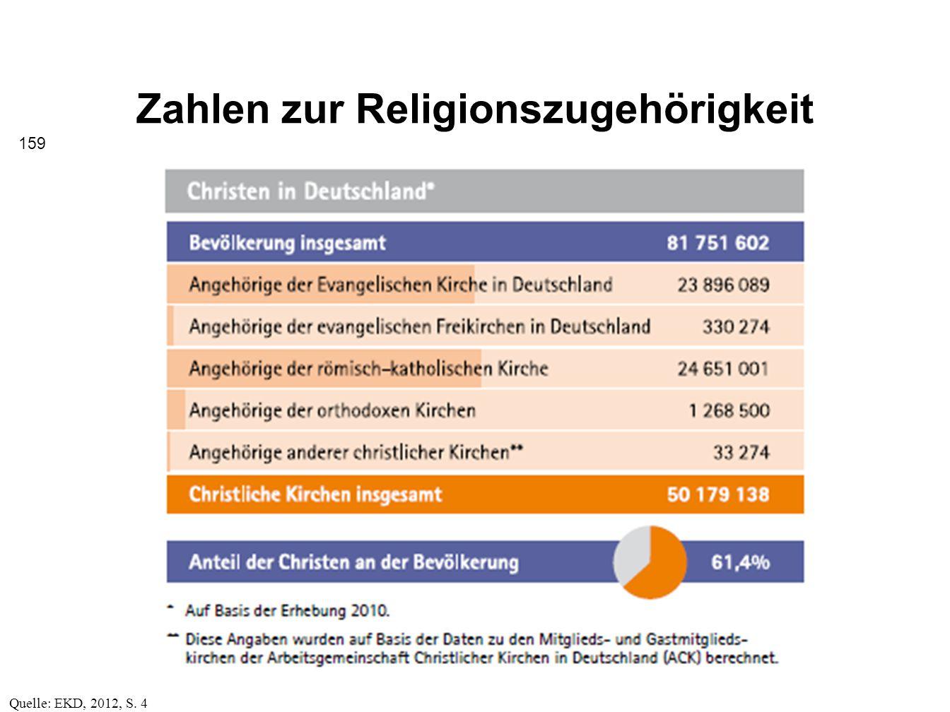 Zahlen zur Religionszugehörigkeit
