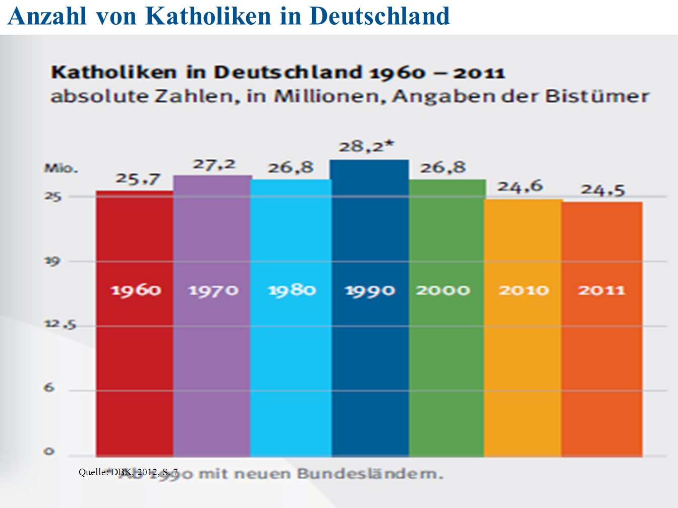 Anzahl von Katholiken in Deutschland