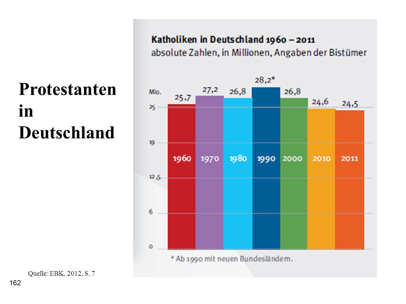 Protestanten in Deutschland