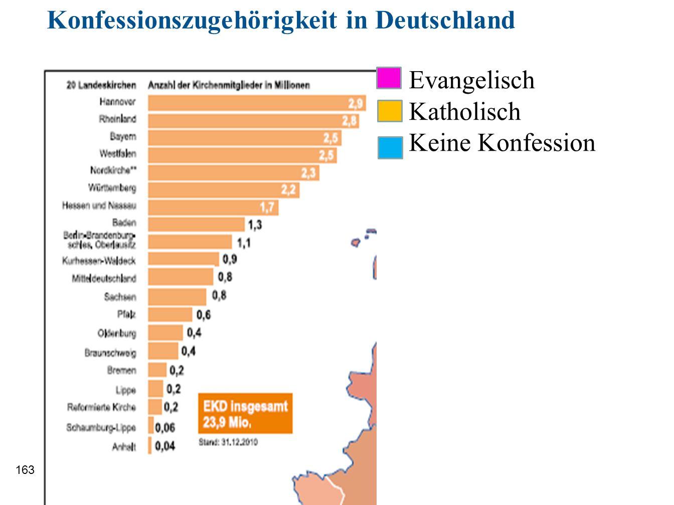 Konfessionszugehörigkeit in Deutschland