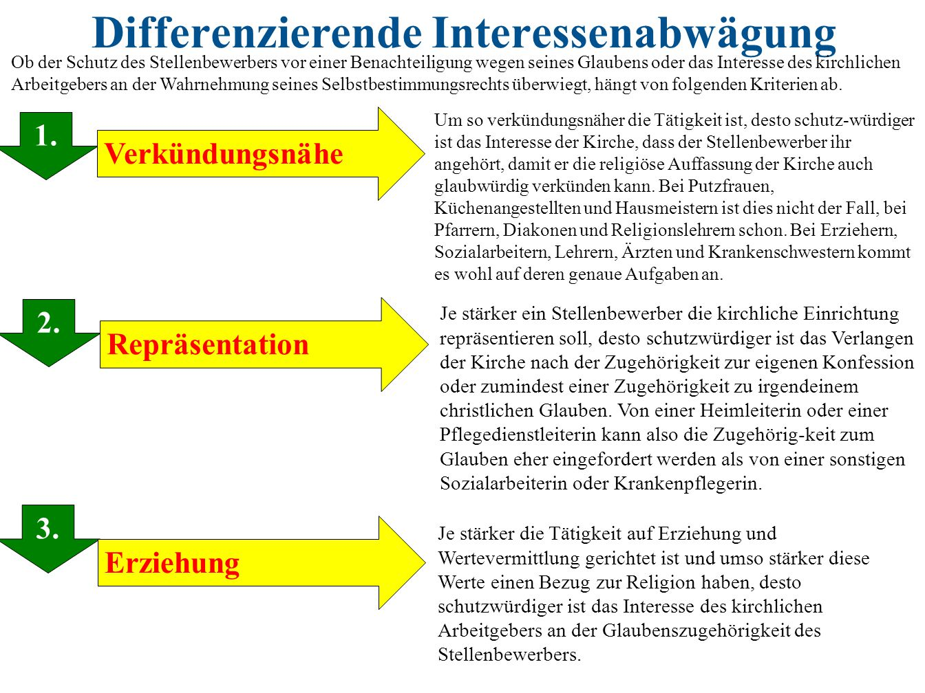Differenzierende Interessenabwägung