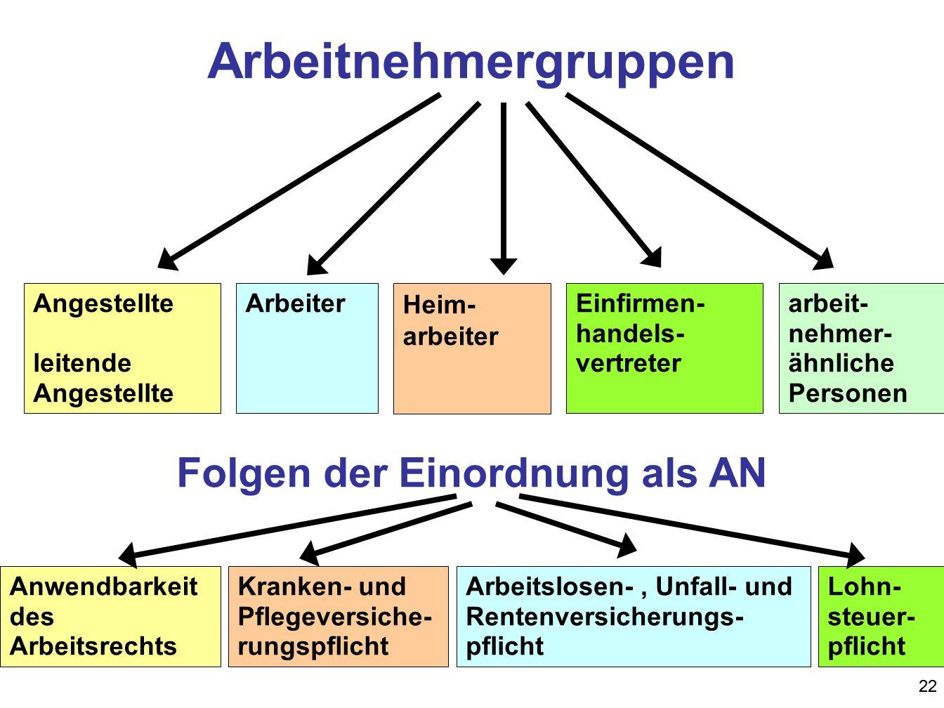 Folgen der Einordnung als AN