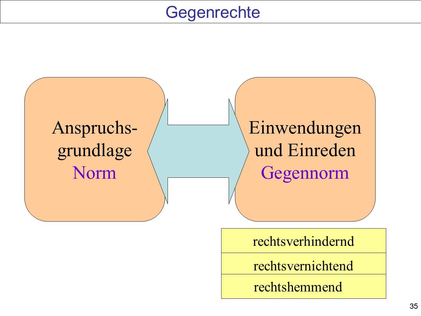 Anspruchs- grundlage Norm Einwendungen und Einreden Gegennorm