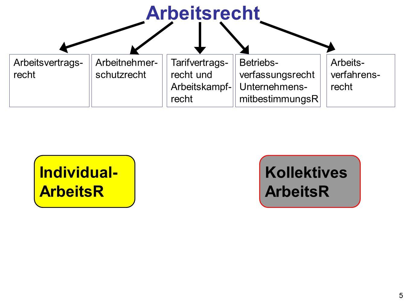 Arbeitsrecht Individual- ArbeitsR Kollektives ArbeitsR