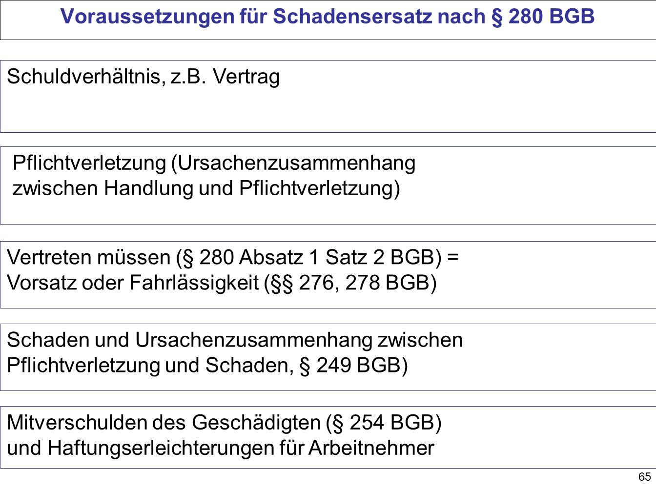 Voraussetzungen für Schadensersatz nach § 280 BGB