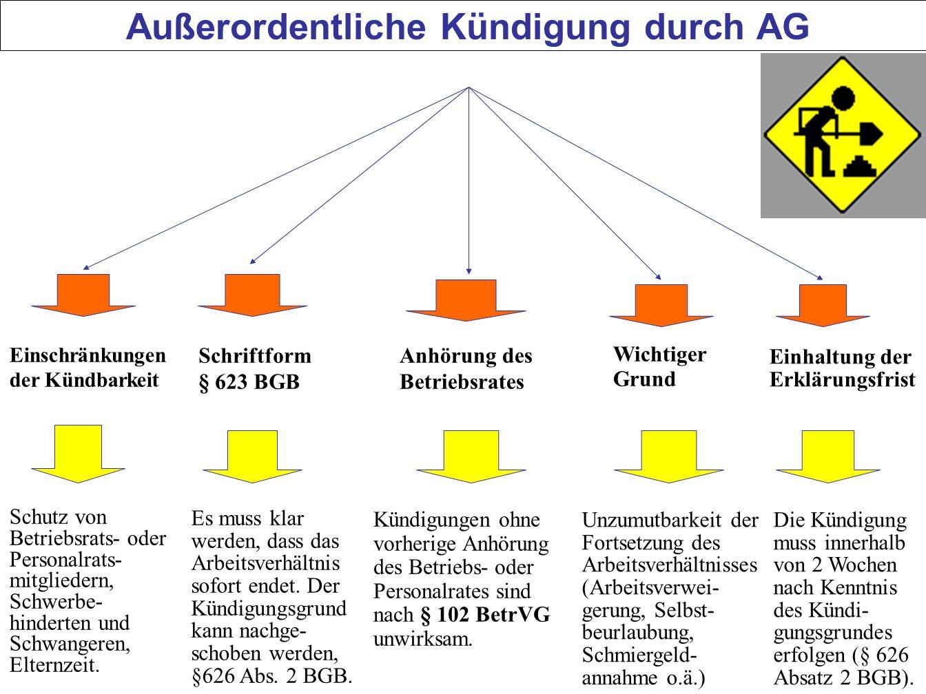 Außerordentliche Kündigung durch AG