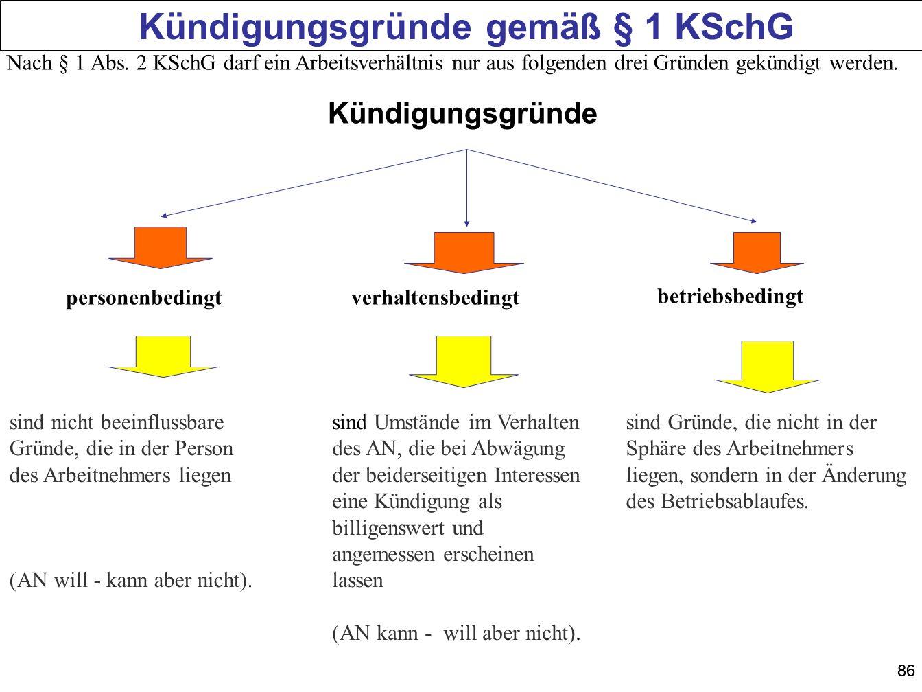 Kündigungsgründe gemäß § 1 KSchG