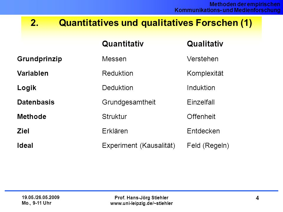 Quantitatives und qualitatives Forschen (1)