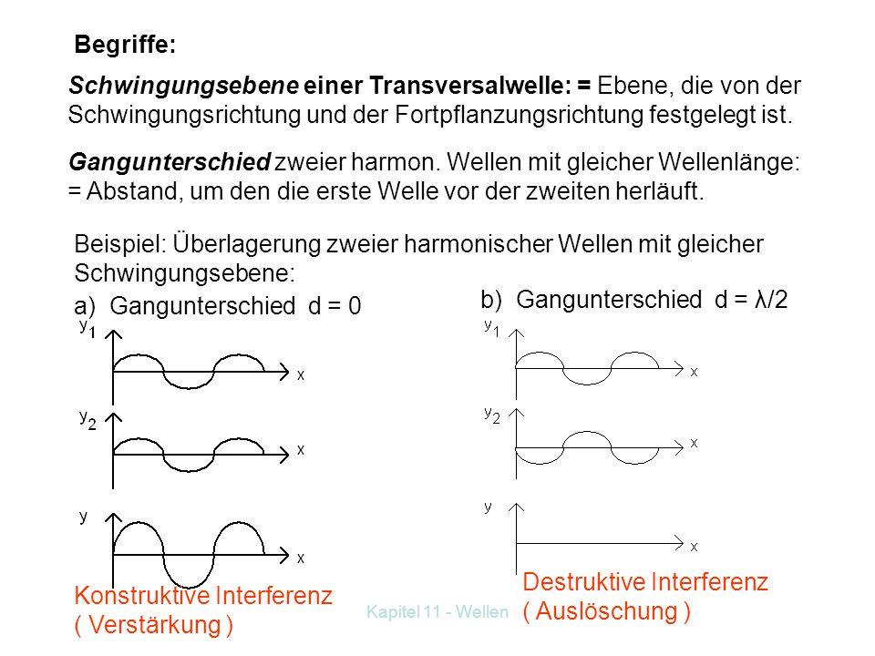 b) Gangunterschied d = λ/2 a) Gangunterschied d = 0